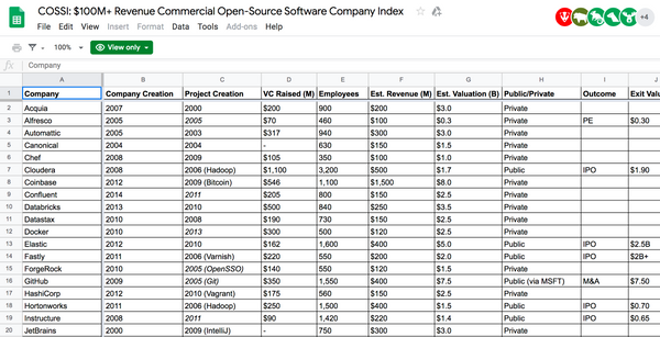 The $100 Billion+ Commercial OSS Index (COSSI)